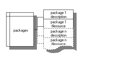 http://zzoss.sourceforge.net/img/flowchart_packages.jpg